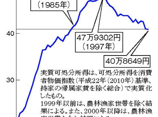 【安倍首相】70歳まで雇用促進 年金受給開始年齢引き上げも★3