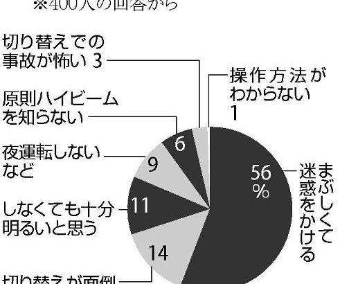 【栃木】夜間ハイビーム54%どまり…「他の車に迷惑」