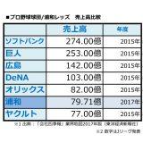 """【サッカー/Jリーグ】""""ビッグクラブ""""「浦和レッズ」、国内初の100億円クラブへ!プロ野球球団の一部に匹敵"""