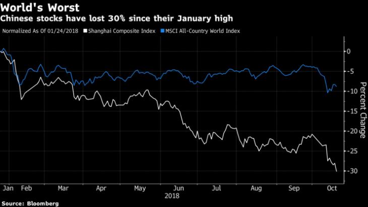 【世界経済】世界で際立つ中国株安、年初から3兆ドル超消失−フランス株式市場の時価総額を上回る規模