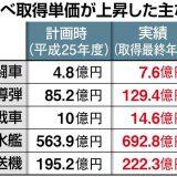 【財務省】防衛費5年で1兆円のコスト削減提案