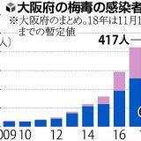 【大阪】梅毒感染、今年累計1000人超…女性は20代多く、主婦OLに広がりか