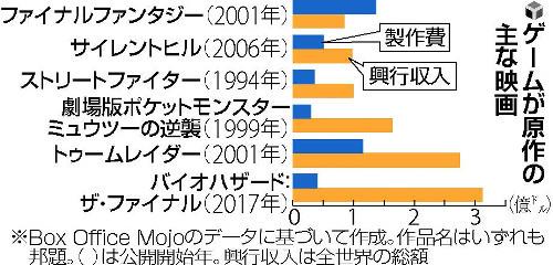 【クールジャパン】日本の人気ゲーム、ハリウッドで相次ぎ映画化へ★2