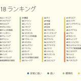 【調査】日本人の英語力、さらに低下 88か国中49位 他国との差広がる 14位(2011年)→37位(2017年) 日本より下位は… ★2