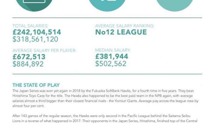 【サッカー】 Jリーグの選手年俸平均は「アジア3位」。世界1位の英プレミアはJの12.5倍 ★2