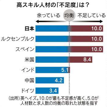 【調査】高スキル人材、日本が最も不足 主要33カ国最下位 スキルアップで遅れ [英ヘイズ]