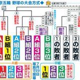 【野球】日本代表壮行試合 日本5-6台湾[11/7] 台湾2発完勝…7投手継投何とか反撃凌ぐ 日本岩貞捕まり打線猛反撃僅かに及ばず★3
