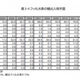 【経済制裁】ついに日本が報復?フッ化水素の輸出ストップ、韓国の半導体業界に緊張走る ★5
