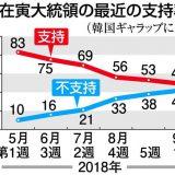 【韓国】文大統領の支持率、40%台に転落 ★2