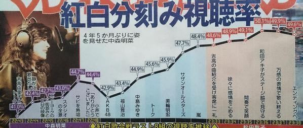 【速報】NHK 紅白歌合戦 全出場歌手一覧★3