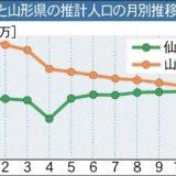 【人口】仙台市の人口108万人、山形県を抜く 東北の仙台一極集中傾向強まる ★2