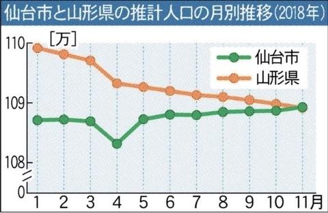 【人口】仙台市の人口108万人、山形県を抜く 東北の仙台一極 ...