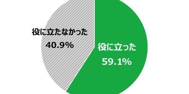 【調査】学校での性教育「役に立たない」4割超 遠回しでなくちゃんと具体的な内容を…18歳のセックスに関する意識調査 [日本財団]