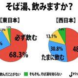 【調査】関西人は「そば湯を飲まない」 そもそも、存在自体を知らない人も…★6