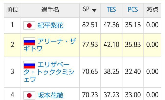 【フィギュアスケート】女子SP世界最高得点 紀平梨花、坂本花織、宮原知子、ザギトワらが出場 GPファイナル女子SPの結果