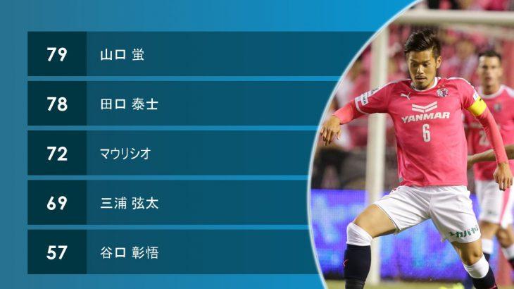 【サッカー】神戸 山口蛍を完全移籍で獲得「これからよろしくお願い致します」