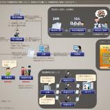 【共同通信世論調査】内閣支持率は42%(-4.9) 不支持が逆転