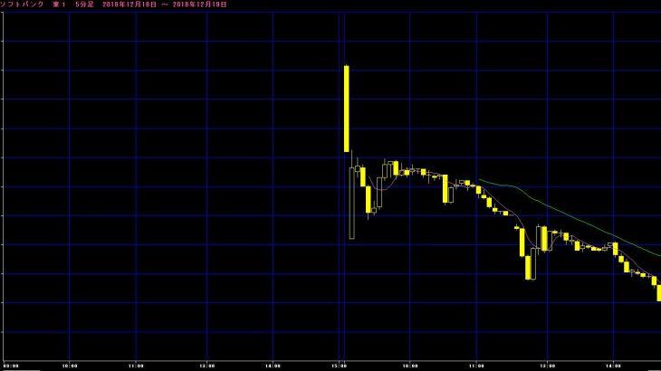 【株式】ソフトバンク終値は1282円。公開価格の1500円と比べて218円(14.5%)安、時価総額7兆円割り込む