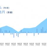 【東証大納会】日経平均株価 終値20,014円 7ぶりに前年終値下回る 第2次安倍政権では初めて