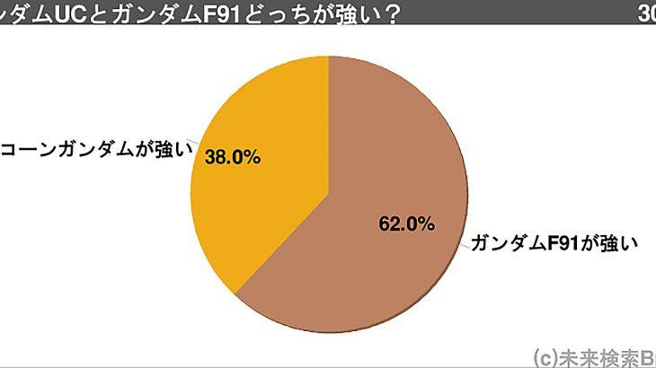 【アニメ】ユニコーンとF91、どっちのガンダムが強いのか?ファン「F91の方が未来の話で技術も上。しかしUCの強さはチート」