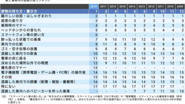 【調査】背負いリュック、電車内「迷惑行為」の1位に ビジネスリュックの増加で [日本民営鉄道協会] ★2