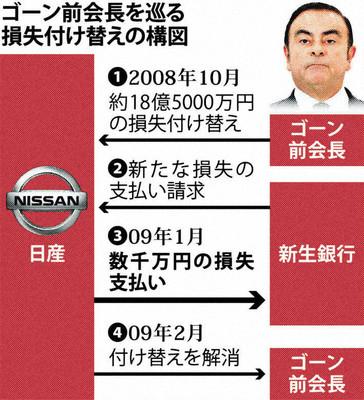 【ゴーン逮捕】ゴーン容疑者、付け替え以外にも投資損失数千万円を日産の負担に ★2