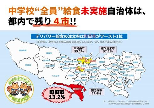 町田市「中学校給食」問題、2万3000超の署名を集めるも不採択に 議員からは「給食は手抜き」「お弁当を作りたい人の気持ちを尊重」