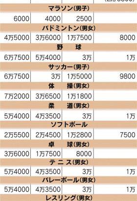 東京五輪一般チケットの価格公表(開会式30万円閉会式22万円陸上13万円マラソン6000円)