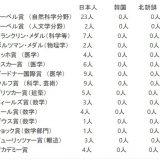 【テニス】毎日新聞編集委員「大坂なおみが米国籍を選択したら日本人の失望はすごいだろうな。下手すると政権が倒れるぞ」