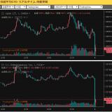 【NY市場】<明日は大発会> ダウ平均株価 -300ドル超 23000ドル割れ [1月3日23:40]