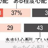 【人口減社会】自分が孤独死することを「心配」50%に…10年調査から大きく増える 朝日世論調査 ★2