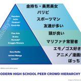 【アニメ】アメリカの高校生にとって「アニメおたく」は底辺認定 最新のスクールカーストが発表される ★3