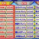 【TBS】 昭和&平成の歴代歌姫ベスト100を発表! 1位 AKB48 5211.6万枚