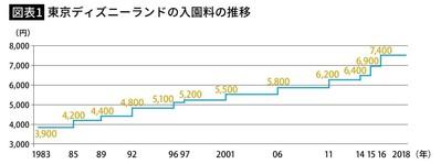 【TDR】ディズニー「1日8000円」で客離れはあるか…1000円値上げして7400円でも集客は過去最高