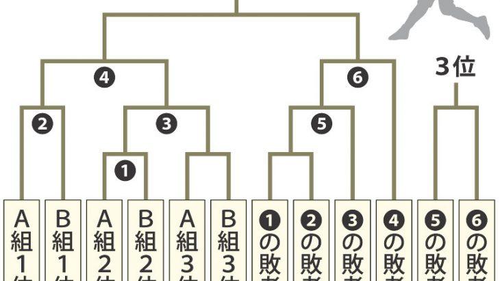 【パリ五輪】野球・ソフトや空手落選 ★3