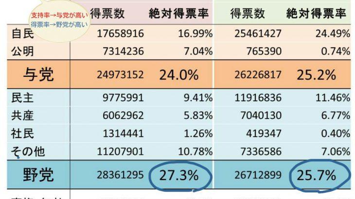 【沖縄】県民投票 辺野古「反対」が有権者の4分の1を超える ★11