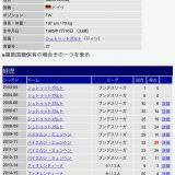 【サッカー】香川真司、デビューから16秒でトルコ初得点。FKも決めて2ゴールの大暴れ★2