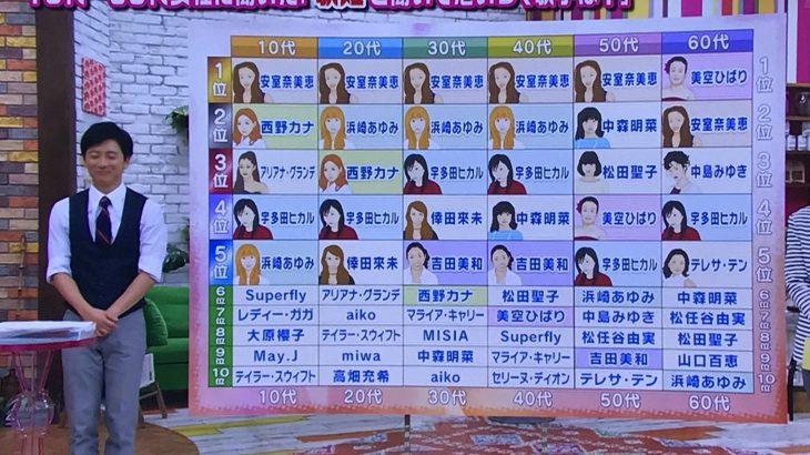 【芸能】宇多田ヒカルつぶやく「歌姫ってなんなん」★2