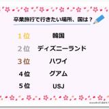 【日本から片道2時間】現役女子高生が卒業旅行で行きたい所はディズニーランドやハワイをおさえて韓国です★4
