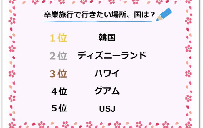 【日本から片道2時間】現役女子高生が卒業旅行で行きたい所はディズニーランドやハワイをおさえて韓国です★3