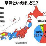 【調査】草津=温泉、西日本では通用しなかった! 群馬県民ビックリのアンケート結果