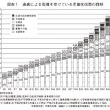 【医学】10人に1人がADHD 発達障害児が急増しているワケ ★3